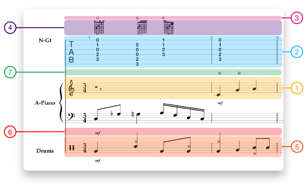 Forms of musical notation
