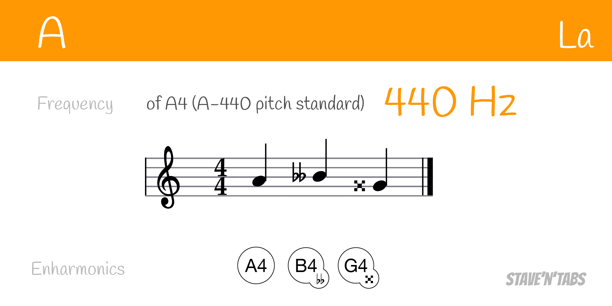 Enharmonic equivalents for the note A