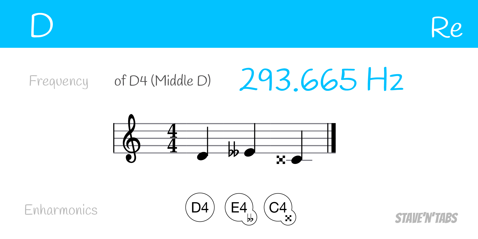 Enharmonic equivalents for the note D