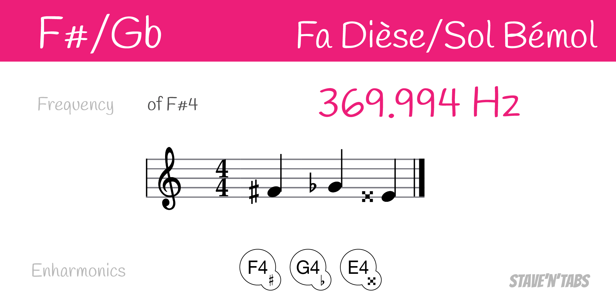 Enharmonic equivalents for the note F#