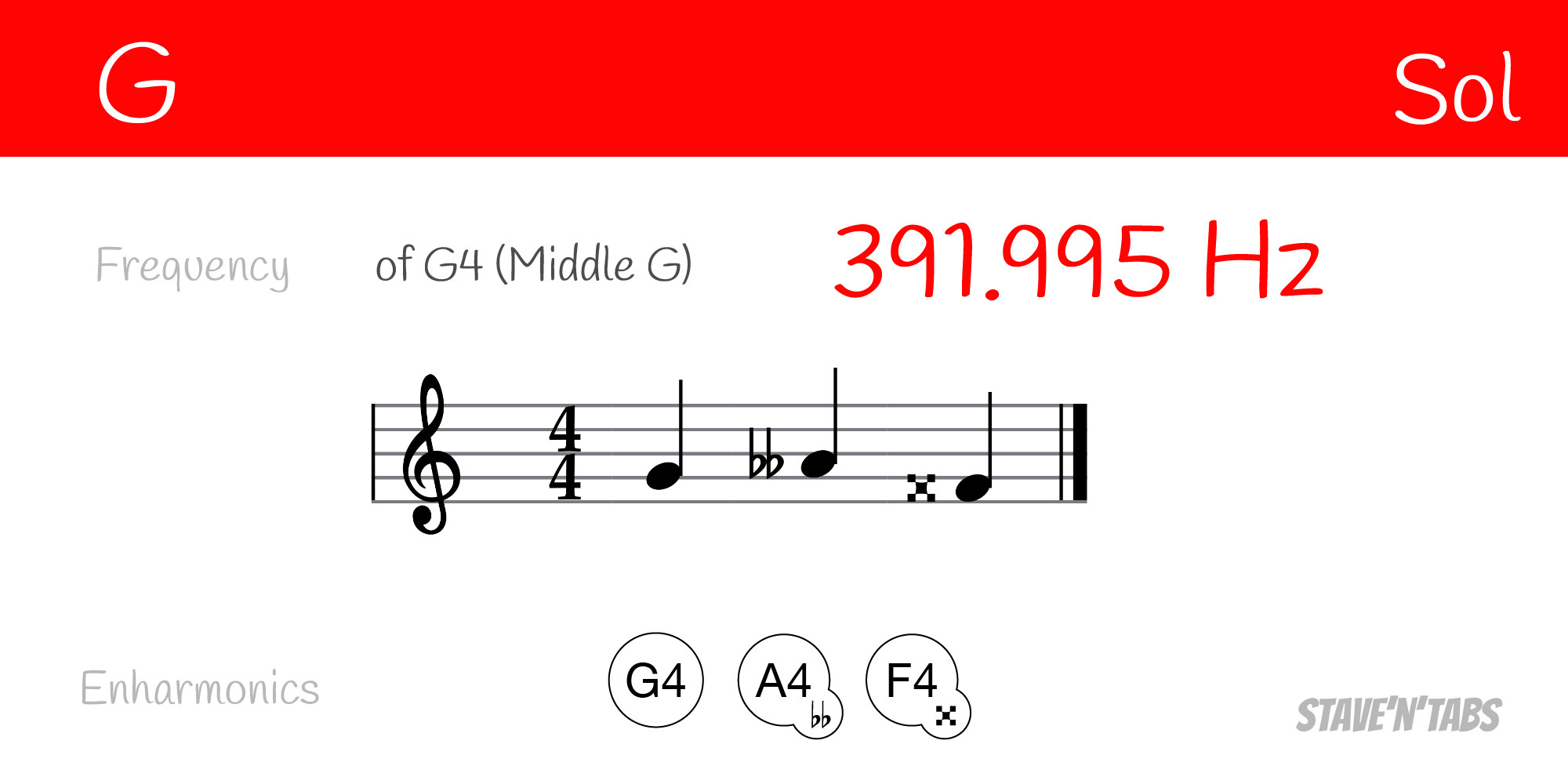 Enharmonic equivalents for the note G