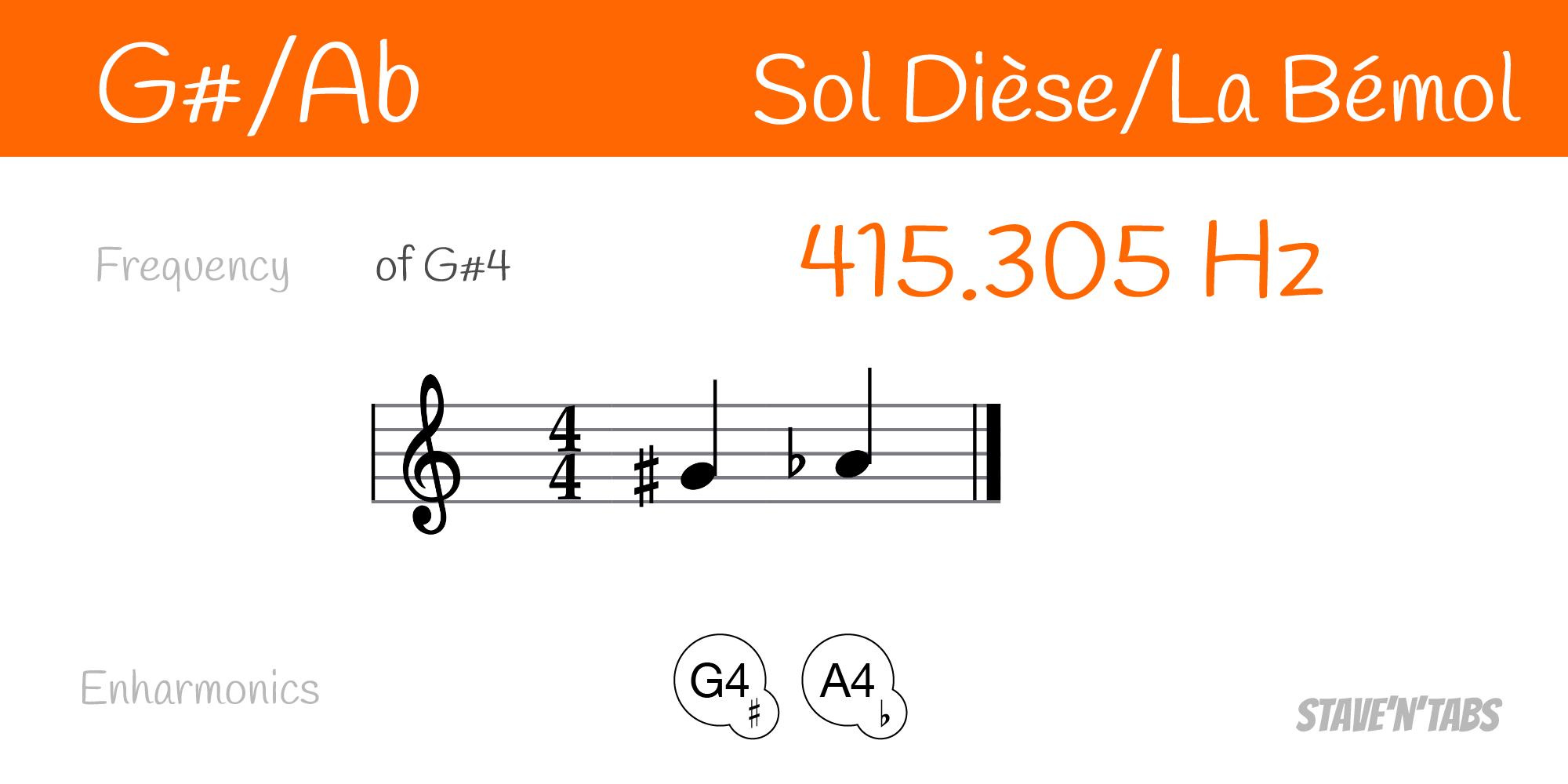 Enharmonic equivalents for the note G#