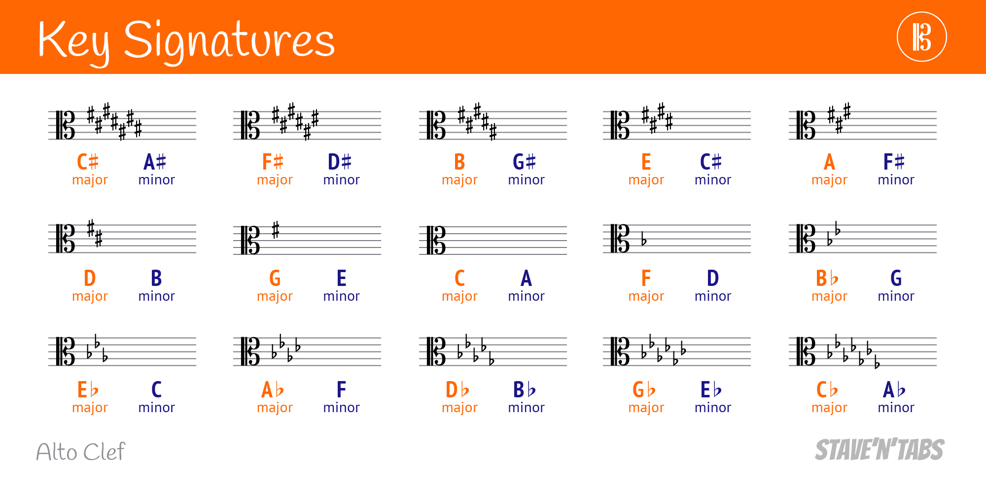 Key signatures in alto clef