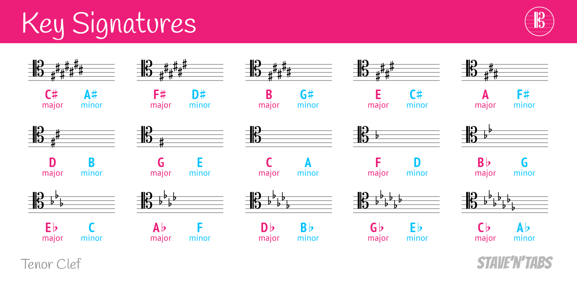 Key signatures in tenor clef