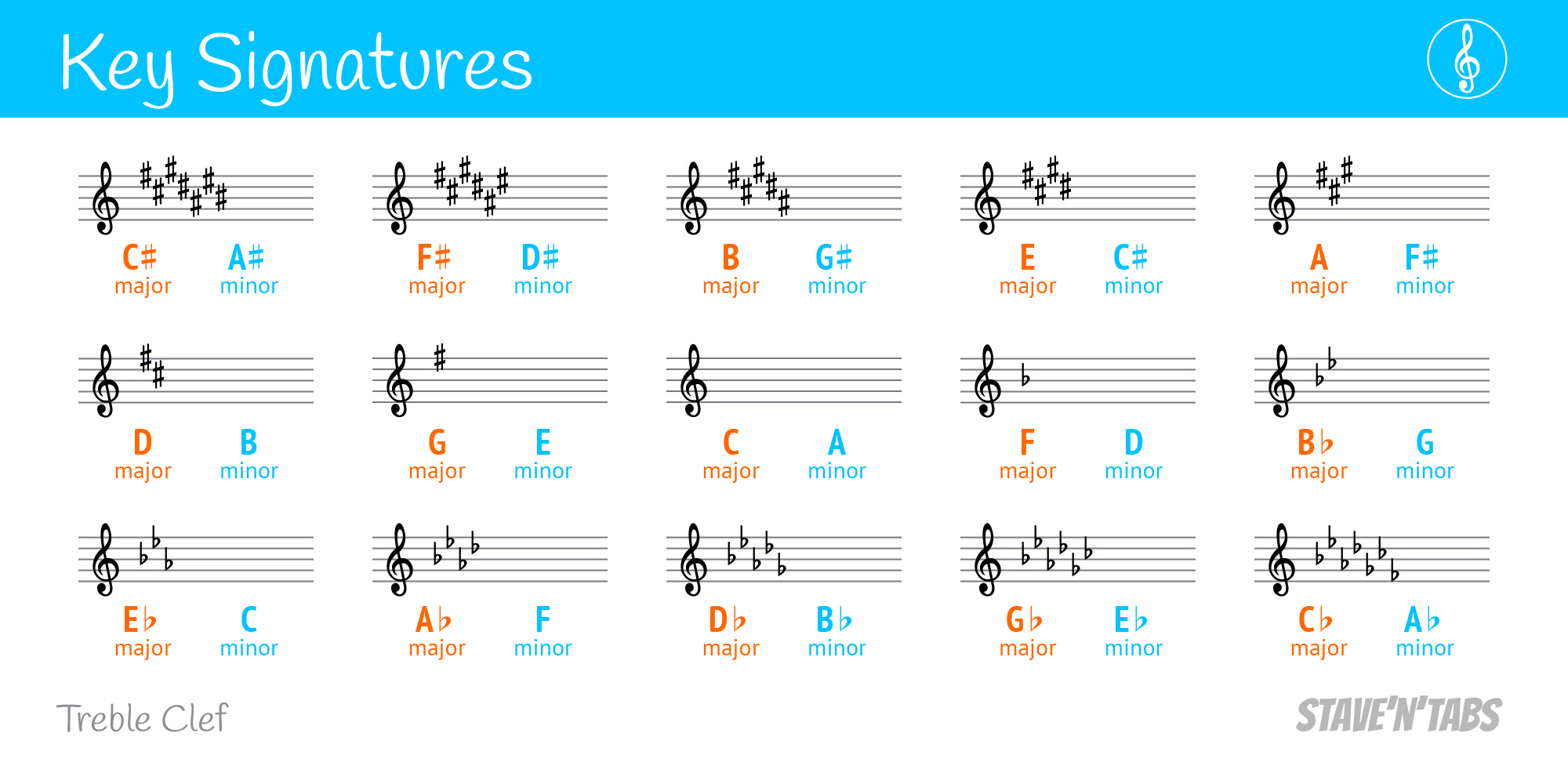 Key signatures in treble clef
