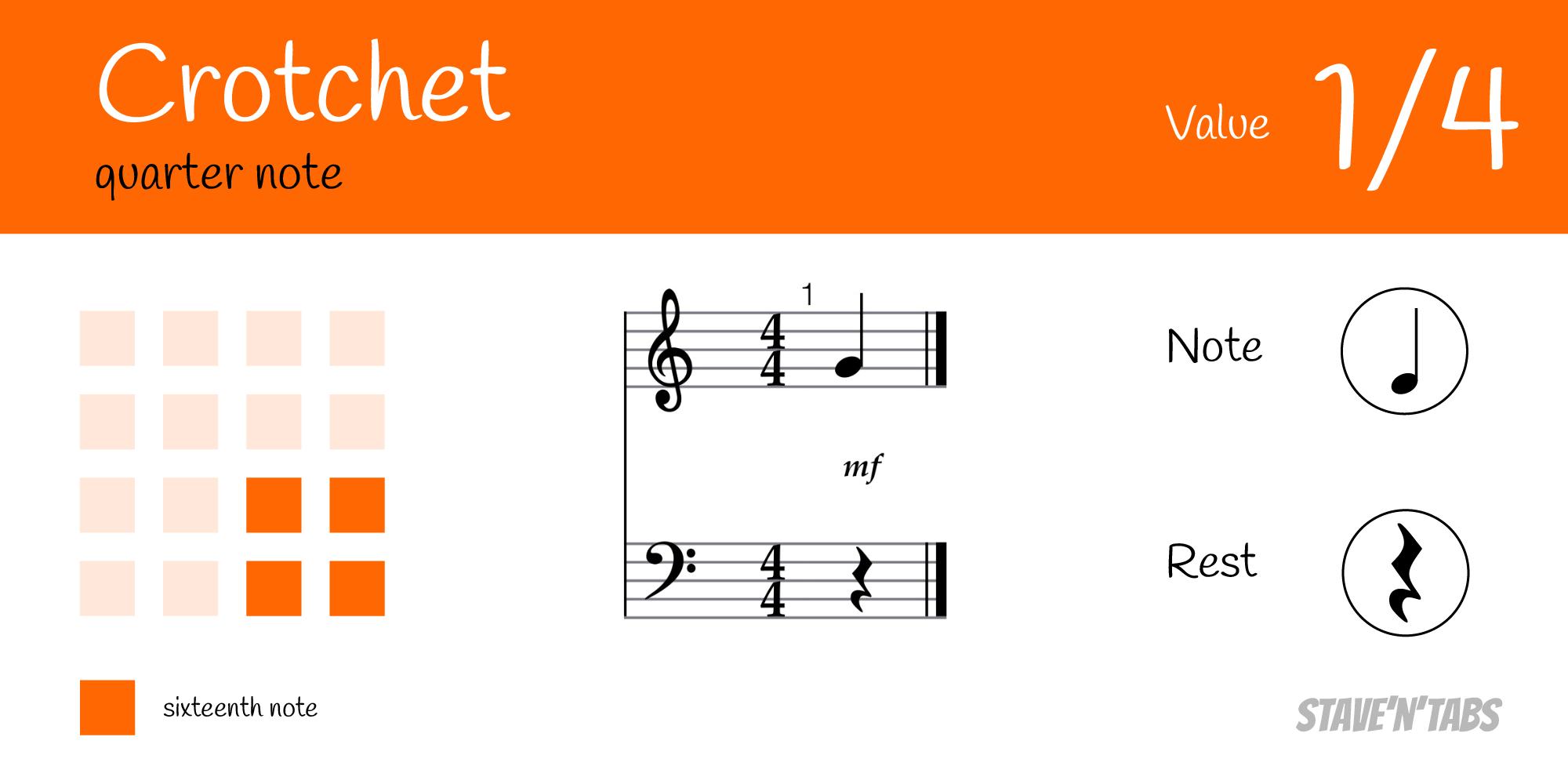 Crotchet - Quarter note (1/4)