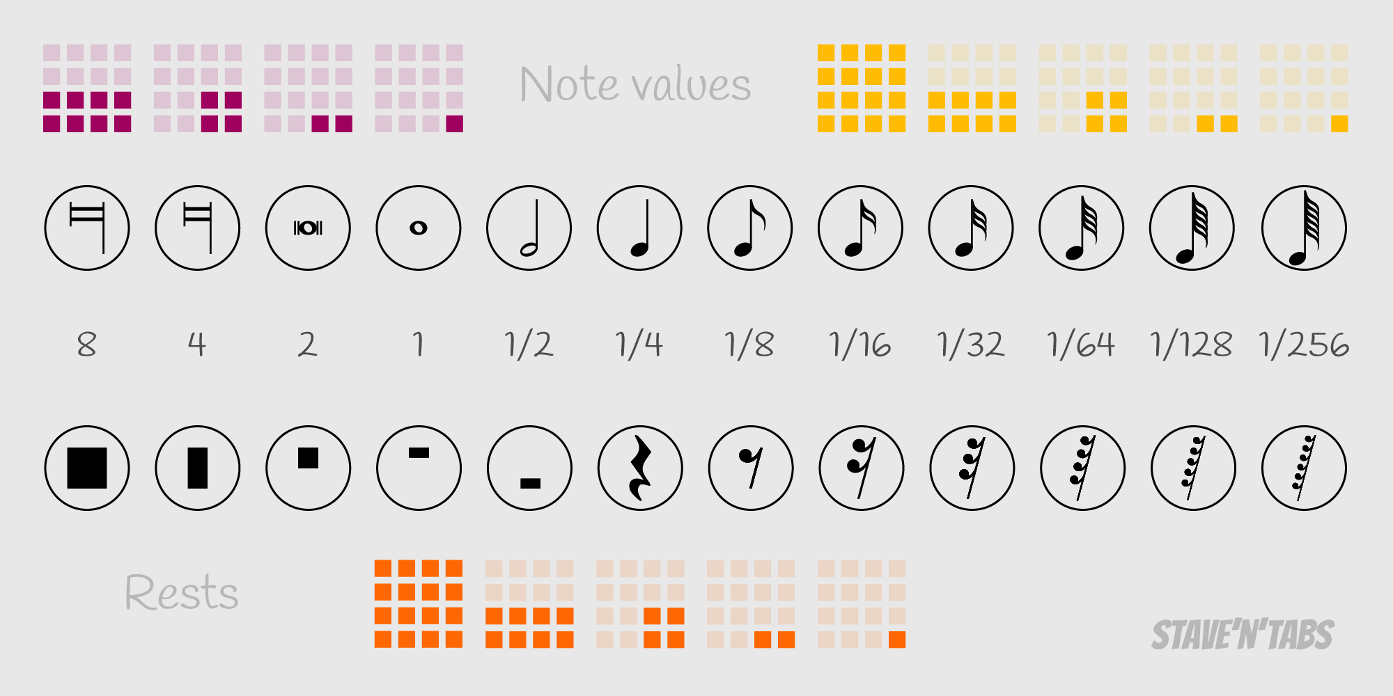 Note values and rests