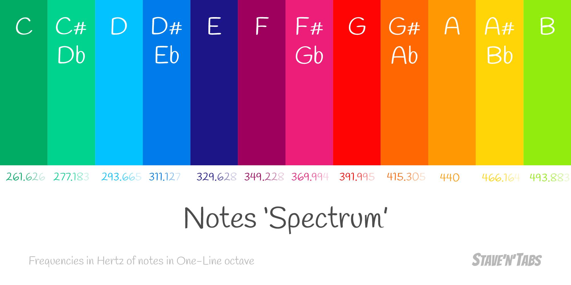 Notes spectrum