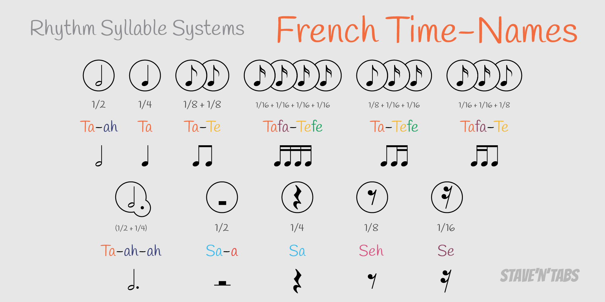 Rhythm Syllable Systems Stave N Tabs