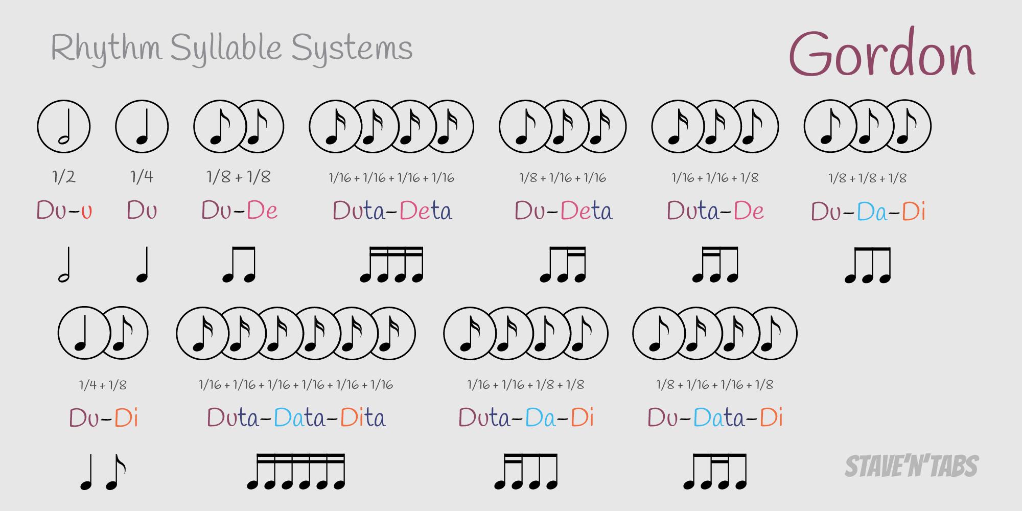 Rhythm Syllable Systems Stave N Tabs
