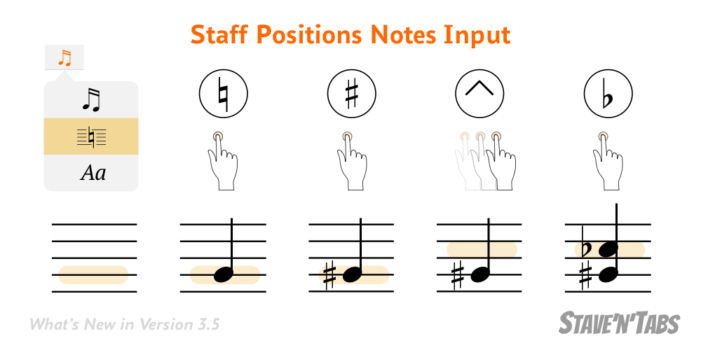 Stave'n'Tabs 3.5: Staff Positions Notes Input